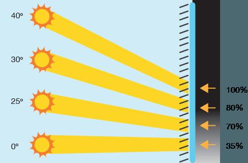 Ember Screen Solar Shading Levels